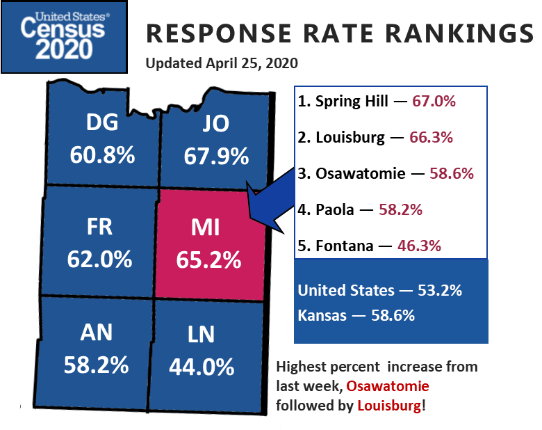 Census response rate graphic for 4-7-20